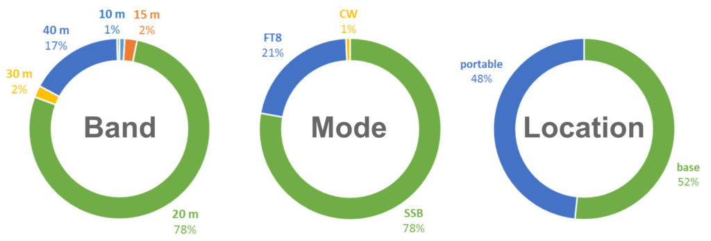 Statistics of my HF radio contacts by band, operating mode and operating location