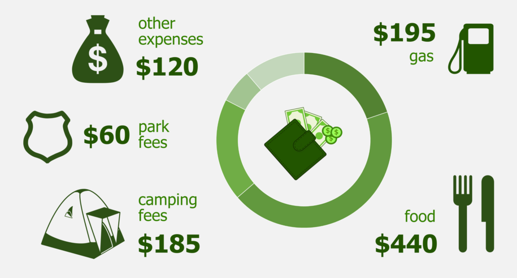 Breakdown of our expenses, including gas, food, camping fees, park fees and other expenses.